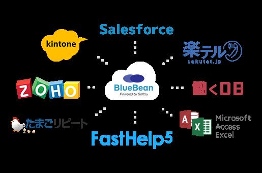 クラウドCTIコールセンターシステム BlueBeanはCRM・外部システムとの連携可能