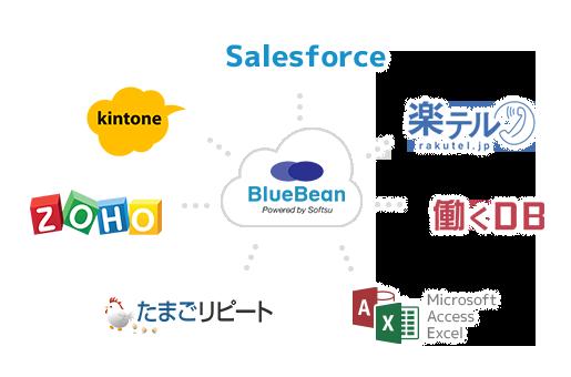 BlueBean CTI連携