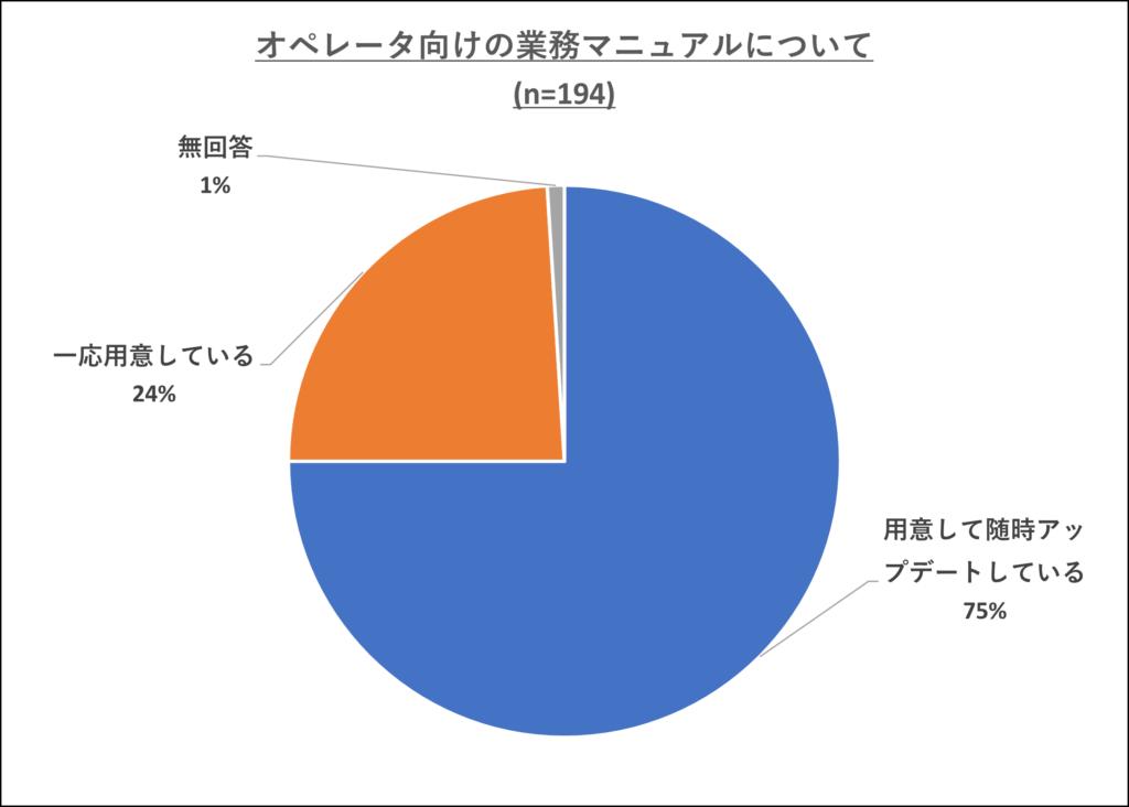 図表② オペレータ向けの業務マニュアルについて