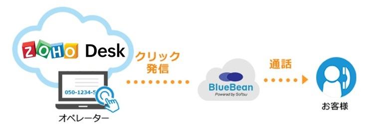 BlueBean×Zoho Desk 発信画像