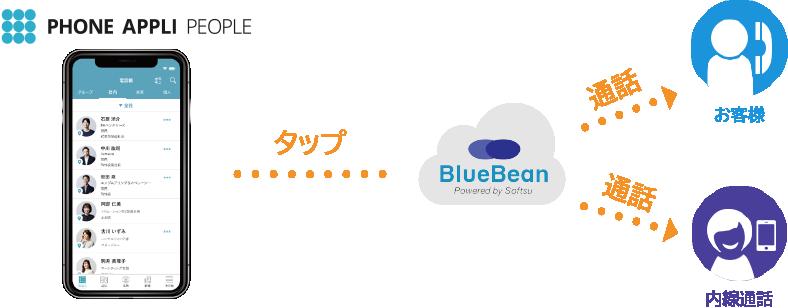 【スマホ】PHONEAPPLI連携