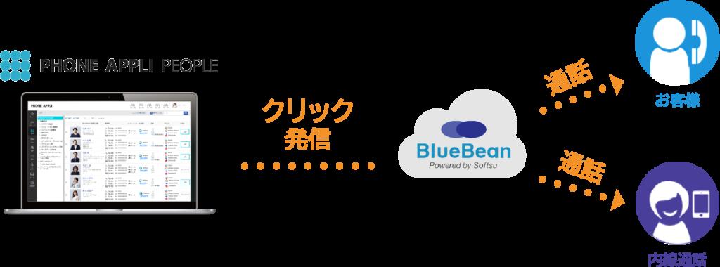 【PC】PHONEAPPLI連携