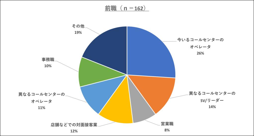 図表① 前職