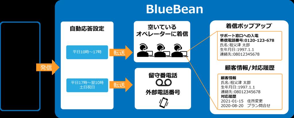 BlueBean着信イメージ