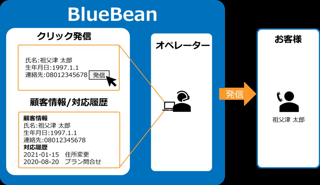 BlueBeanクリック発信