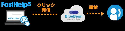 BlueBean×FastHelp5発信連携